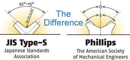 JIS_phillips_screwdriver_angle-the-difference-go-fast-innovations-paul-jones-london-ontario.jpg